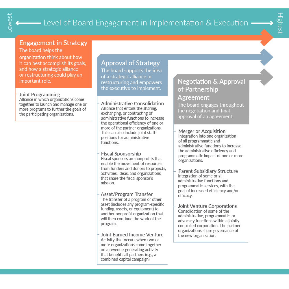 Level of Board Engagement Graph